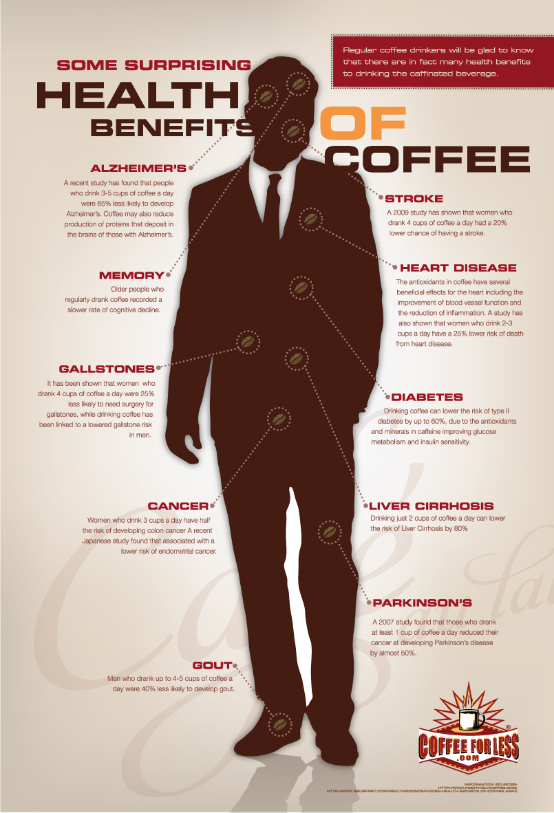 Image result for healthiest coffee