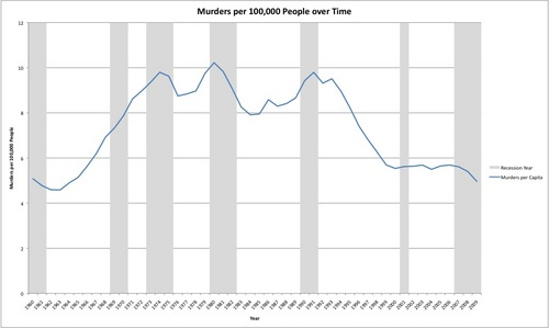 Murders Per Capita in the United States over Time.jpg