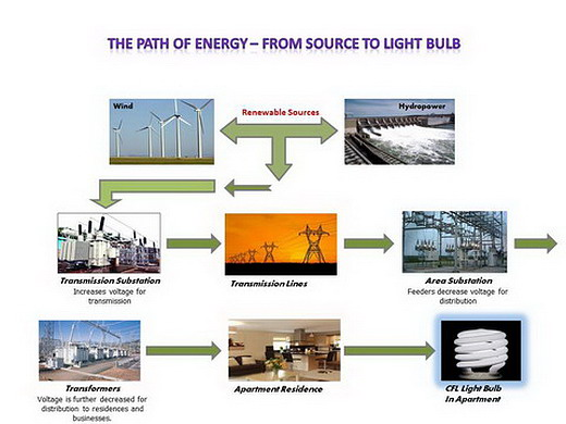 The Path of Energy - From Sources to Light Bulb - A Queens Girl's ...