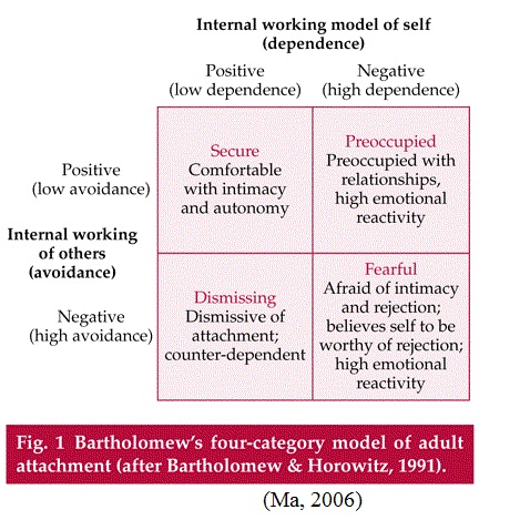 adult attachment styles and parenting styles journals