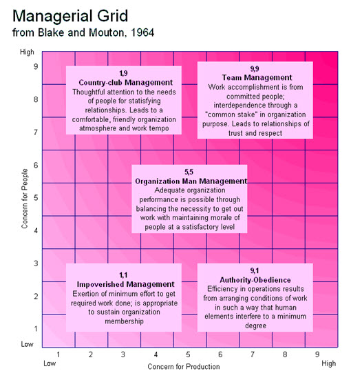 Blake and Mouton created the model of the Leadership Grid (Northouse, 2012).  This grid basically has a...