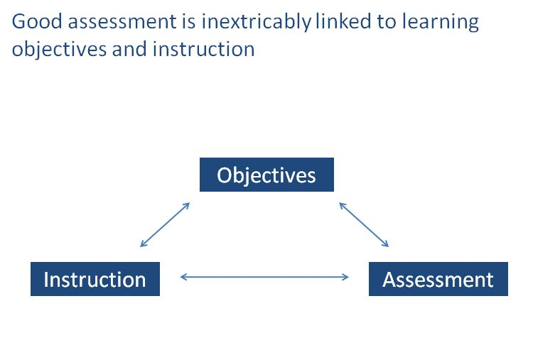 The test blueprint aligning your teaching learning objectives no trackbacks malvernweather Image collections
