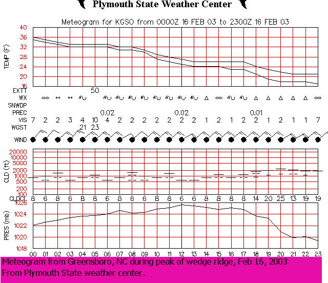 how to read a meteogram