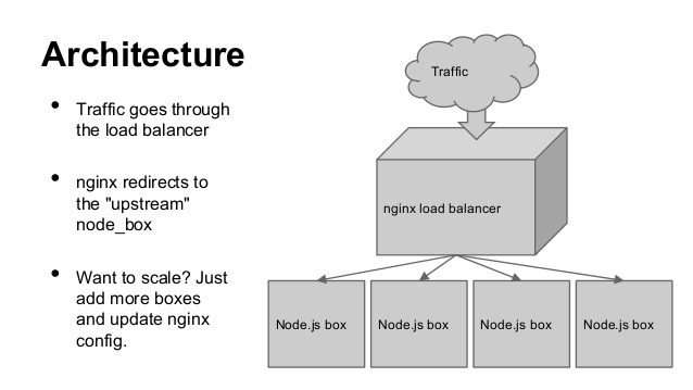 Web apps with Nginx with Node js