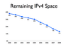 ipv4_remaining_12_2008.png