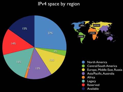 Distribution of IPv4 addresses by region