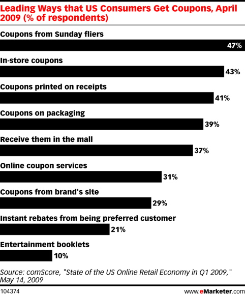 Private label coupons