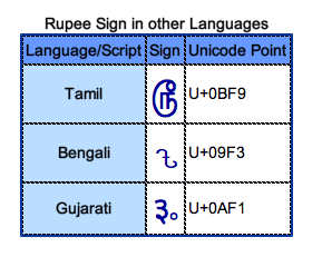 Rupee Other Scripts for Bangali, Tamil, Gujarati