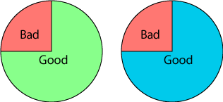 2 pie charts, left with red area for Bad and green for Good and right with red for bad and blue for good
