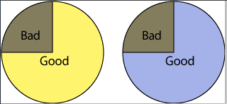 Same charts in color deficient view. Left is yellow fore bad and brown for good, left is yellow for bad and blue for good