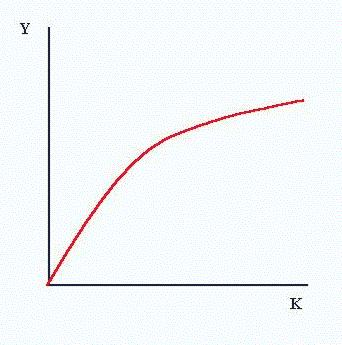 the production function gives relationship between macbeth
