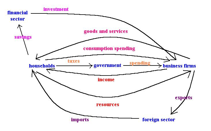 Lecture 5 Notes Circular Flow Diagram With Government Sector