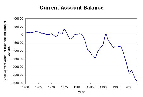 the balance of payment in the united states The current account balance tells us whether the united states (private sector keeps the balance-of-payments account in balance, is $18 billion, which suggests.