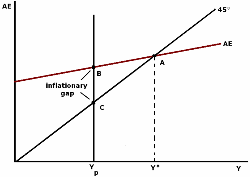 how can inflationary gap be controlled Demand-side policies inflationary pressures due to inflationary gap can get out of contractionary fiscal policy is effective to bring problem under control.