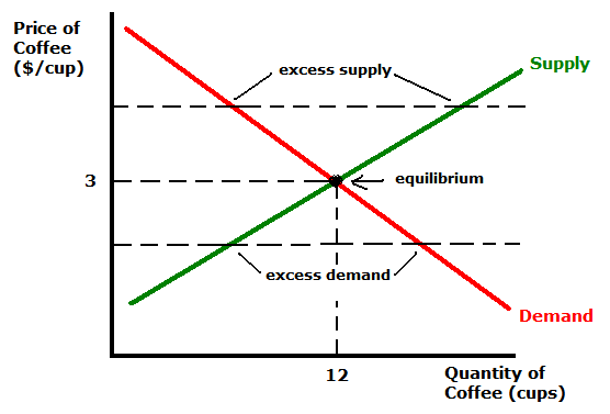 demand and supply curves In this unit onthe laws of supply and demand, you figure the direction of shift in supply, demand there are times when both the supply and demand curves.