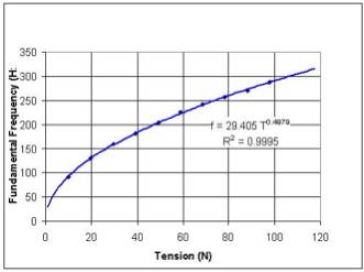 figure 4 graph of fundamentalfrequency vs string tension