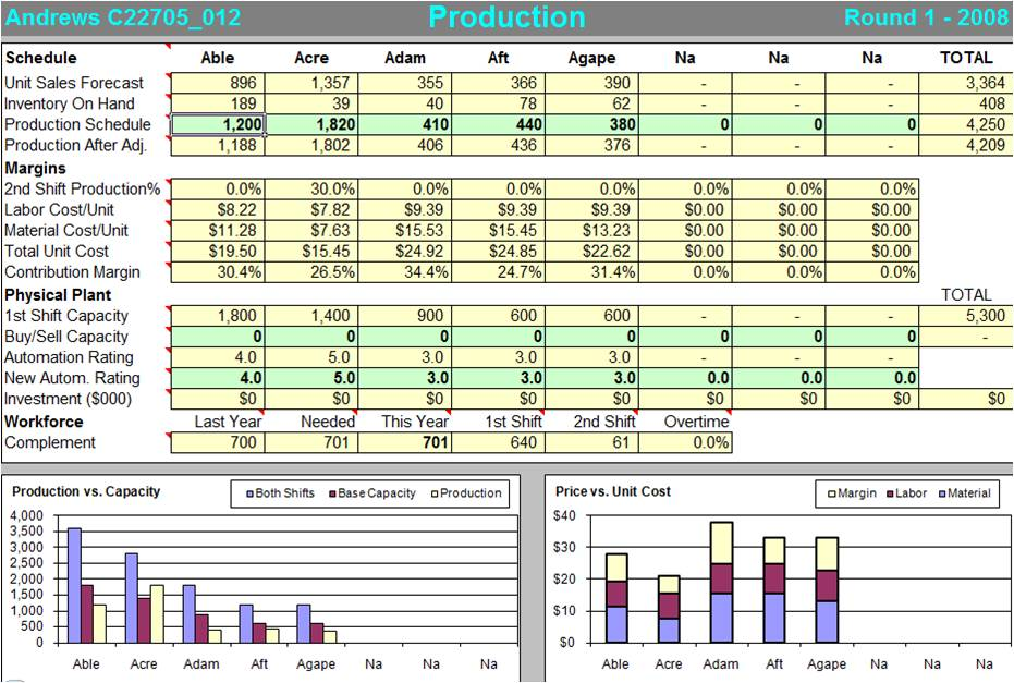 capsim analysis report You will need to understand financial documents, and be able to succinctly write a performance and financial analysis based on the attached foundation fasttrack and annual reports for five.