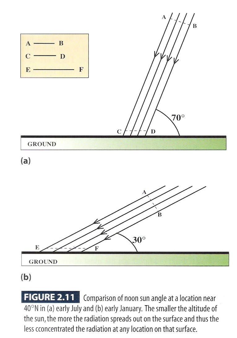 Online Images For A World Of Weather Delta Kite Diagram Ben Franklin Figure 211 Dependence Radiation Intensity On Sun Angle