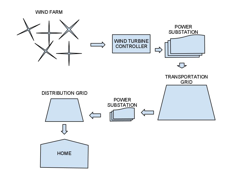 Diagram Transformation Of Energy Forms To Energy Source