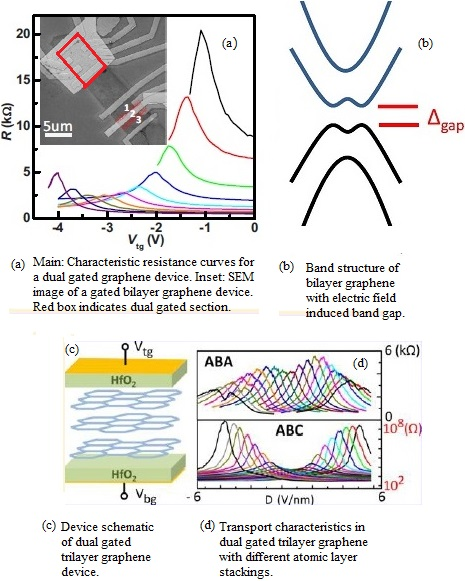 Graphene Bands: Research