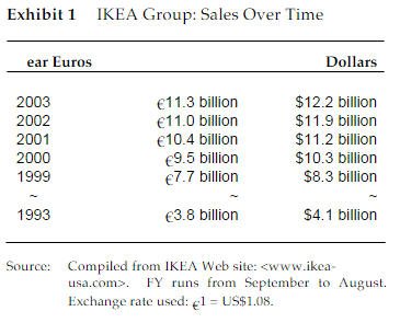 achieving competitive advantage ikea case study Learn how the kazakhstan mining company  the changes that come in the next stage when companies move from being compliant to achieving  previous case study.