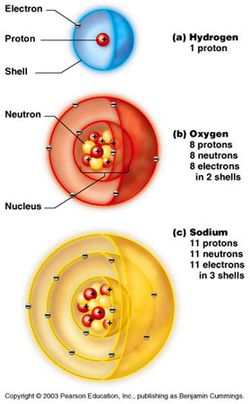 Image of hydrogen  oxygen and  Labeled Hydrogen Atom