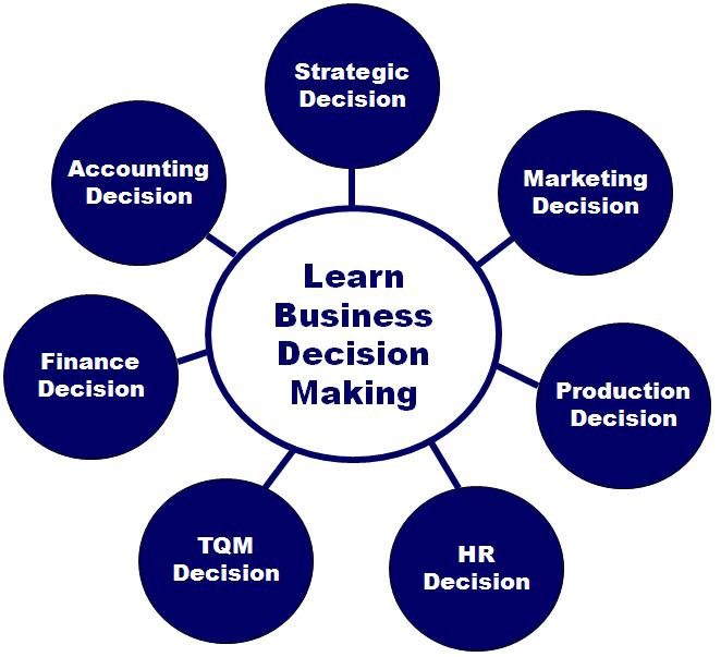 capsim strategy As well, you must register for capsim capstone business simulation at   understand strategy and the processes by which it is developed in business.