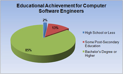Copy of Computer Software Engineer by Josie Libbon on Prezi