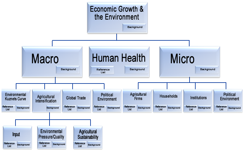 macro systems paper 2 essay Subject matter ranges from the micro level of individual agency and interaction to the macro level of systems and the social structure[4]  essay 251 words - 2 .