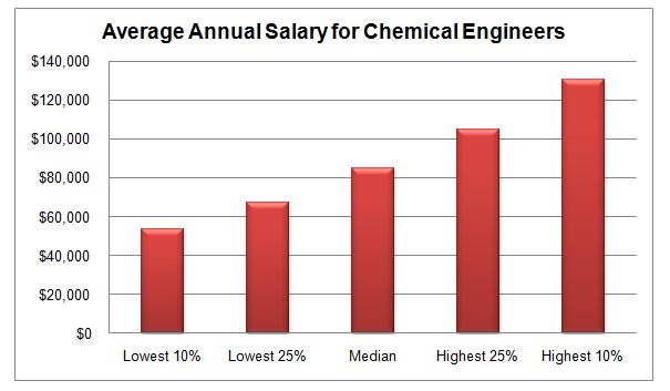 Chemical Engineering college degrees in order