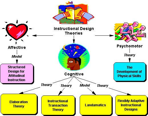 INSYS5252 on Theory Of Concept Maps