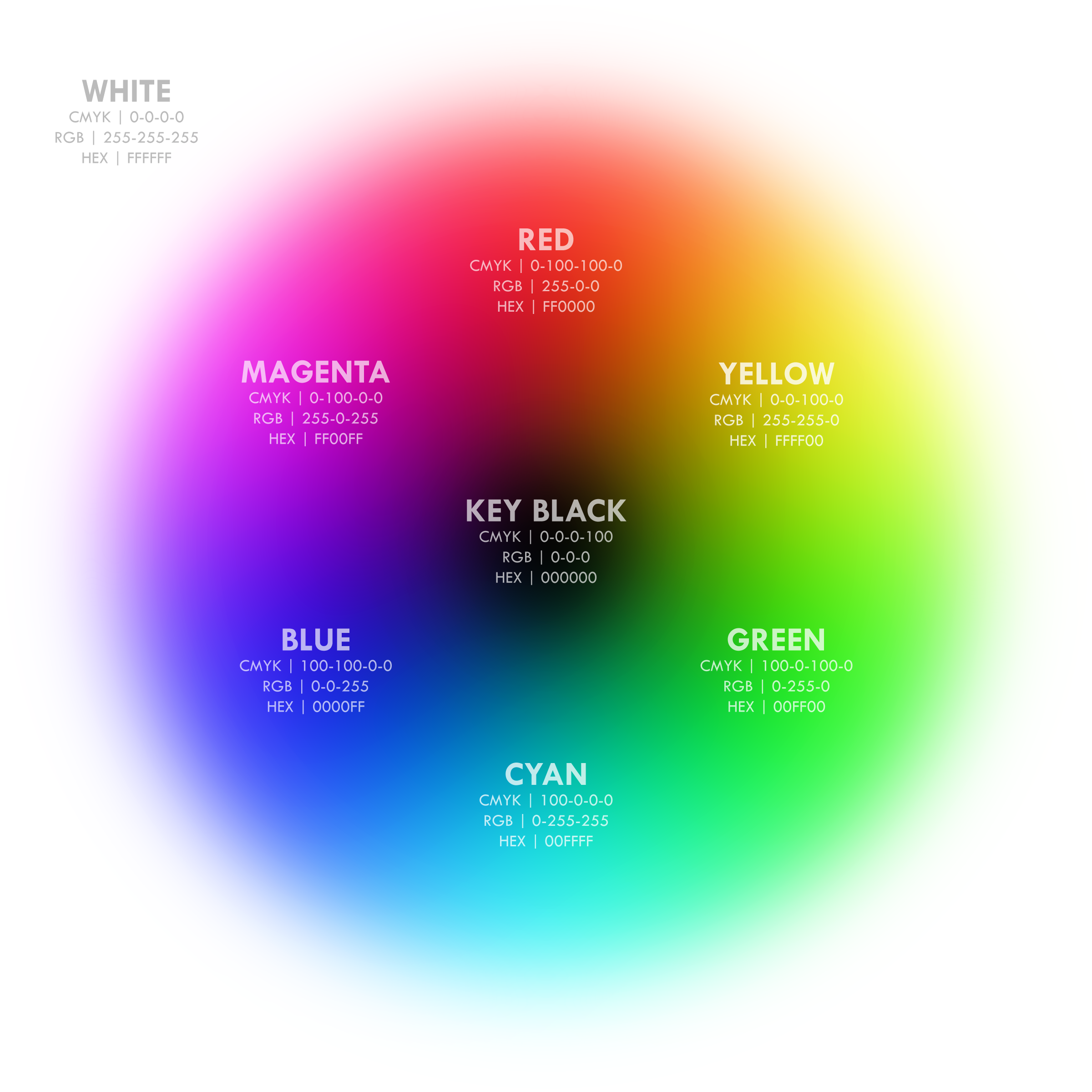Fig 9 Integrated RGB CMY Color Wheel