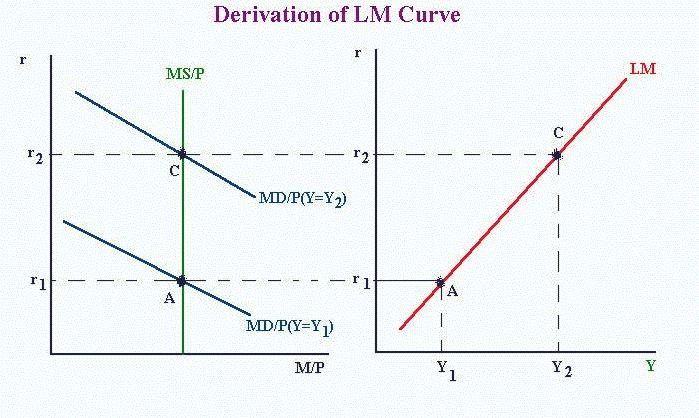 is lm curve notes Movements along the is curve one important thing to note is that changes in y caused by changes in i are re ected as movements along the is curve spending falls and as a result documents similar to is-lm curve skip carousel carousel previous carousel next is-lm model the is- lm.
