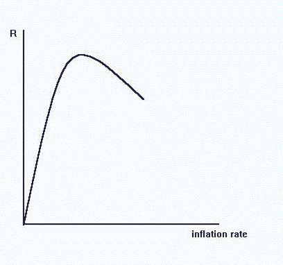 At low inflation rates, seignorage is low. As the inflation rate rises