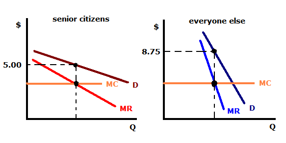 price discrimination and the basis of price discrimination Discrimination on the basis of  price discrimination of the  the monopolist maximize profits by charging higher price in the domestic market and lower.