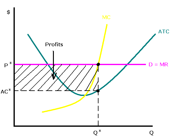 econ costs and perfectly competitive firm Perfect competition is a market structure where many firms offer a homogeneous product because there is freedom of entry and exit and perfect information, firms will make normal profits and prices will be kept low by competitive pressures if supernormal profits are made new firms will be attracted .