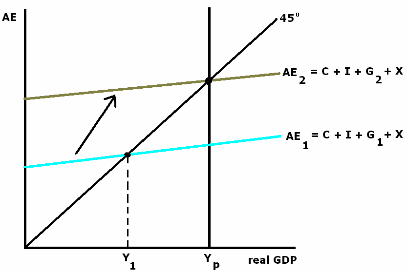 a comparison of the differences between discretionary fiscal policy and automatic stabilizers Discretionary fiscal policies, on the other hand, are policies that the government uses discretion to implement this is the opposite of automatic policies like policies that automatically increase tax when income increases.