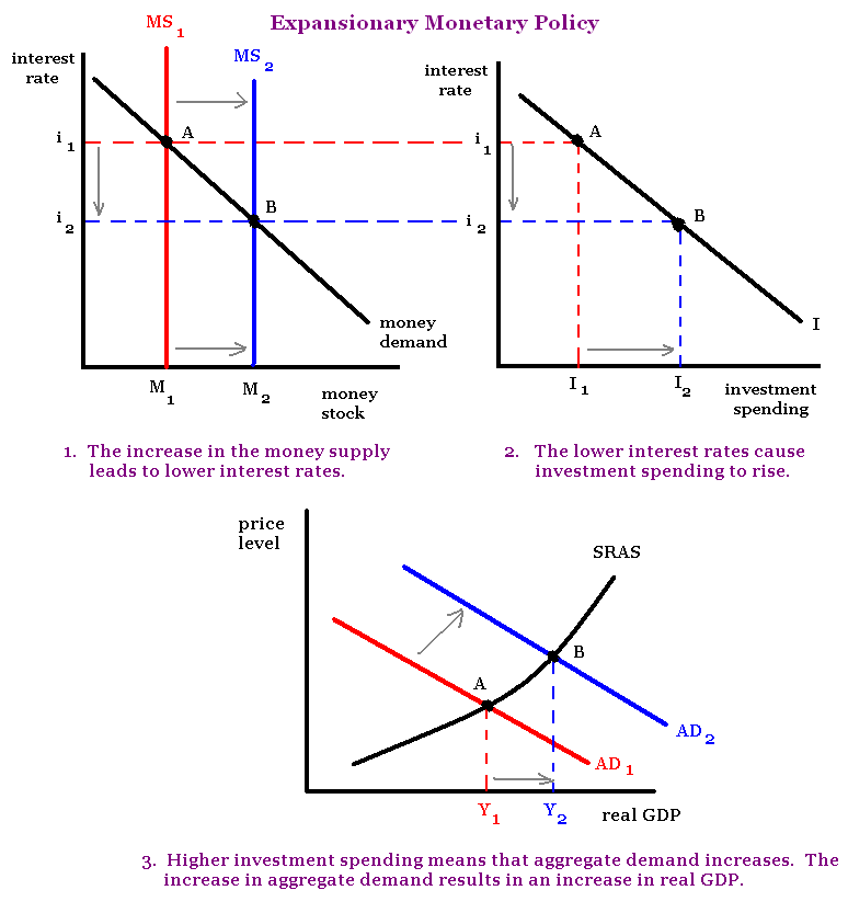 how does the fiscal policy affect Fiscal policy uses government purchases, transfer payments, taxes, and borrowing to affect macroeconomic variables such as employment, the price level, and the level of gdp tools of fiscal policy: 1 automatic stabilizers - structural features of government spending and taxation that smooth.
